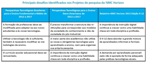 horizon_2012_brasil_desafios